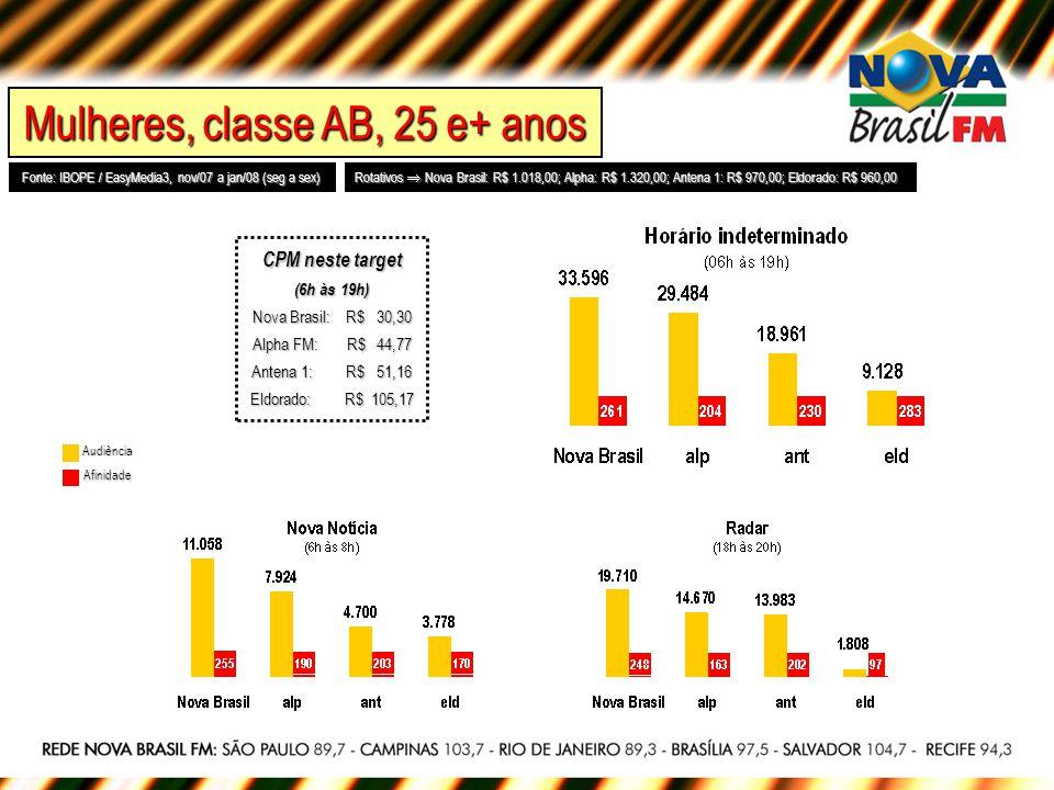Ambos os sexos, classe AB, 25 e+ anos Fonte: IBOPE / EasyMedia3, nov/07 a jan/08 (seg a sex) Rotativos Nova Brasil: R$ 1.018,00; Alpha: R$ 1.320,00; Antena 1: R$ 970,00; Eldorado: R$ 960,00 Audiência Afinidade CPM neste target (6h às 19h) Nova Brasil: R$ 19,95 Alpha FM: R$ 24,20 Antena 1: R$ 29,95 Eldorado: R$ 64,88