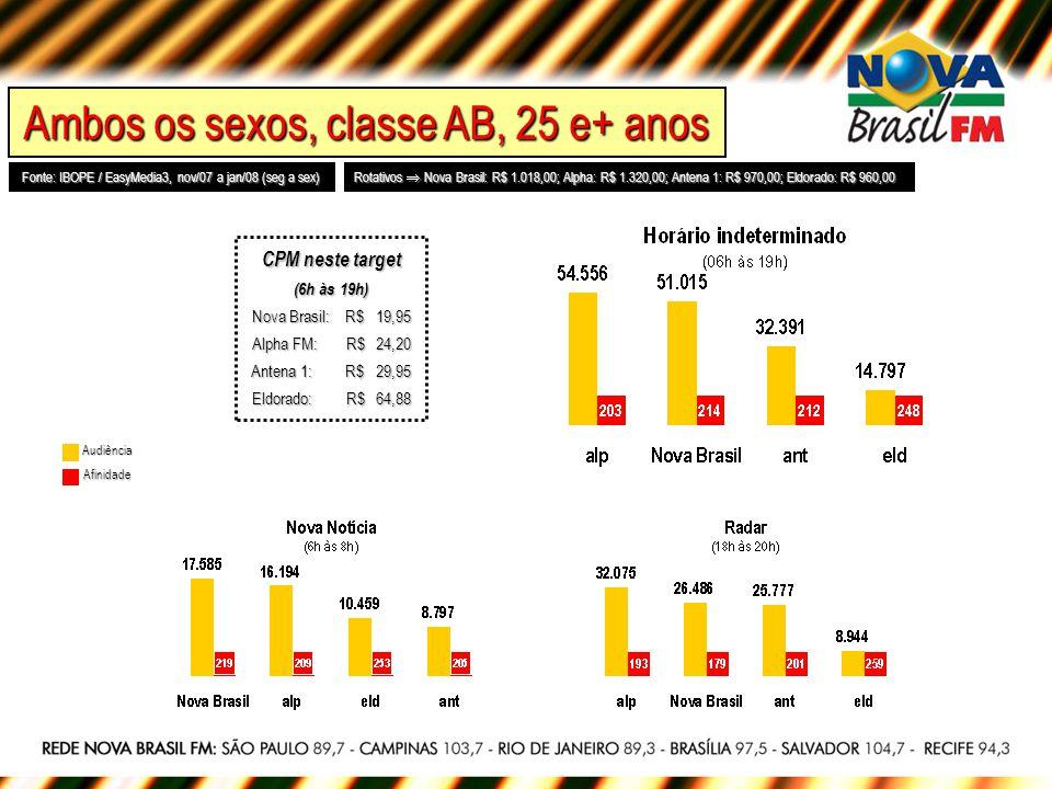 Ambos os sexos, classe AB, 25 e+ anos Fonte: IBOPE / EasyMedia3, nov/07 a jan/08 (seg a sex) Rotativos Nova Brasil: R$ 1.018,00; Alpha: R$ 1.320,00; A