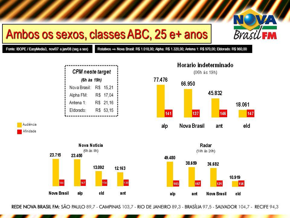 Ambos os sexos, classes ABC, 25 e+ anos Fonte: IBOPE / EasyMedia3, nov/07 a jan/08 (seg a sex) Rotativos Nova Brasil: R$ 1.018,00; Alpha: R$ 1.320,00;