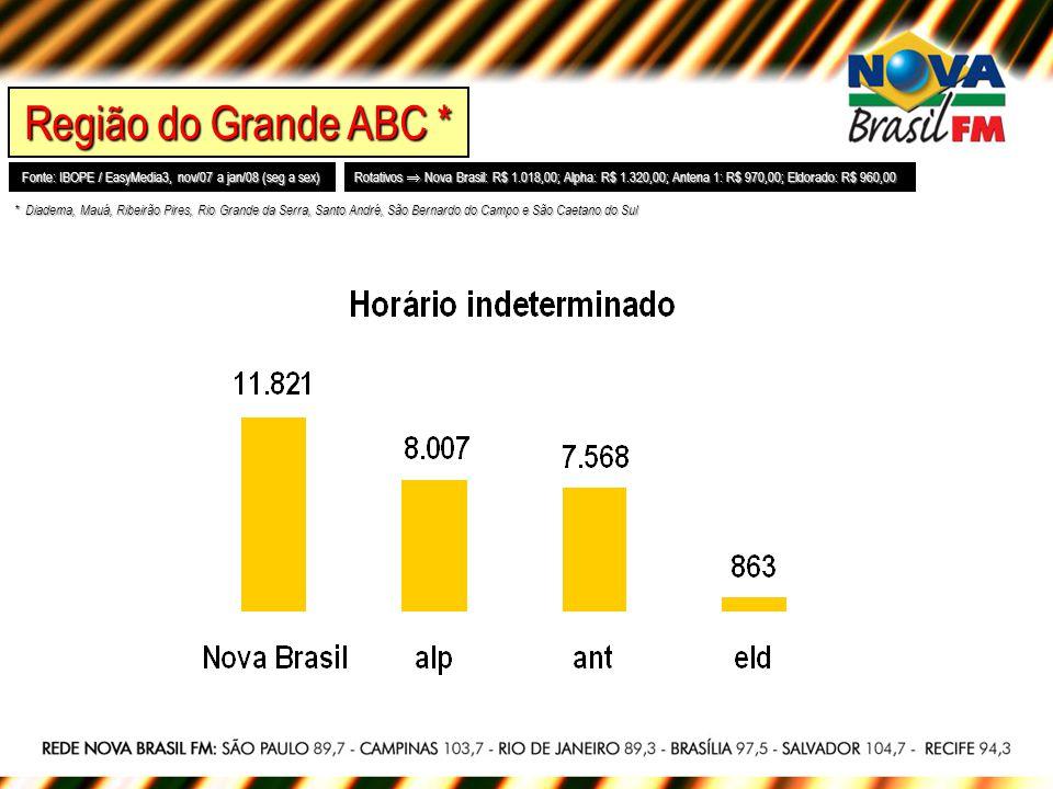 Região do Grande ABC * Fonte: IBOPE / EasyMedia3, nov/07 a jan/08 (seg a sex) Rotativos Nova Brasil: R$ 1.018,00; Alpha: R$ 1.320,00; Antena 1: R$ 970