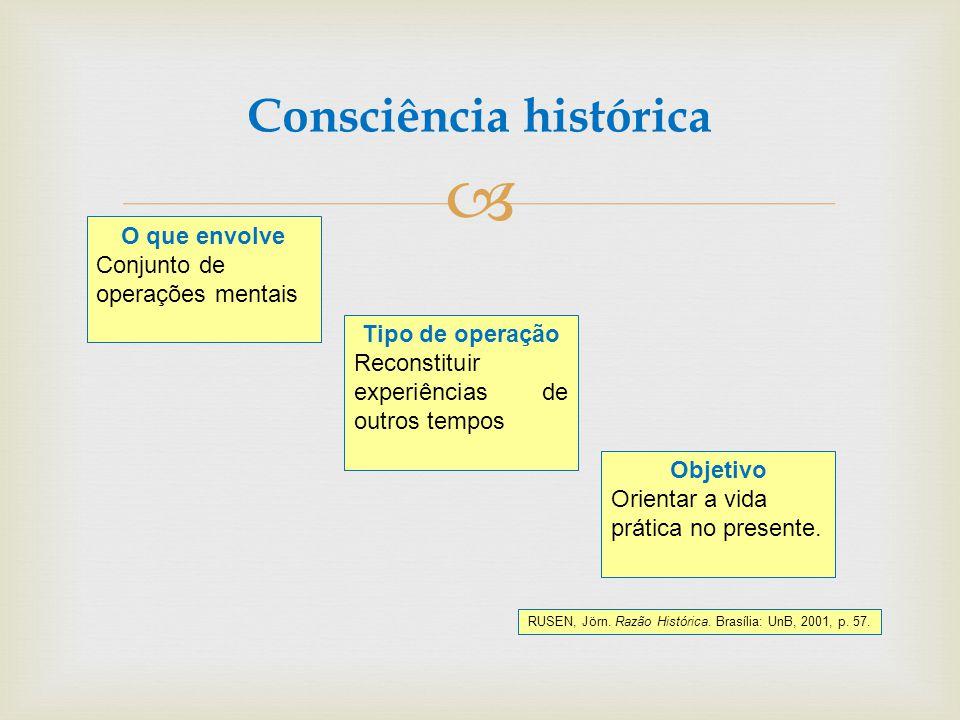 Consciência histórica O que envolve Conjunto de operações mentais Tipo de operação Reconstituir experiências de outros tempos Objetivo Orientar a vida
