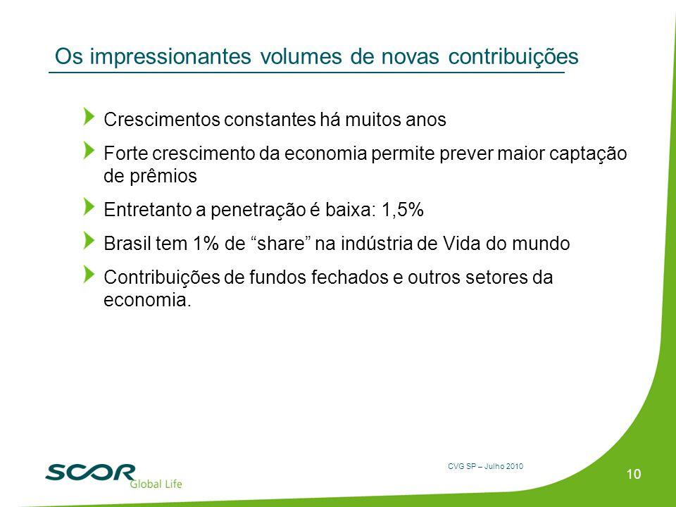 CVG SP – Julho 2010 Os impressionantes volumes de novas contribuições Crescimentos constantes há muitos anos Forte crescimento da economia permite pre