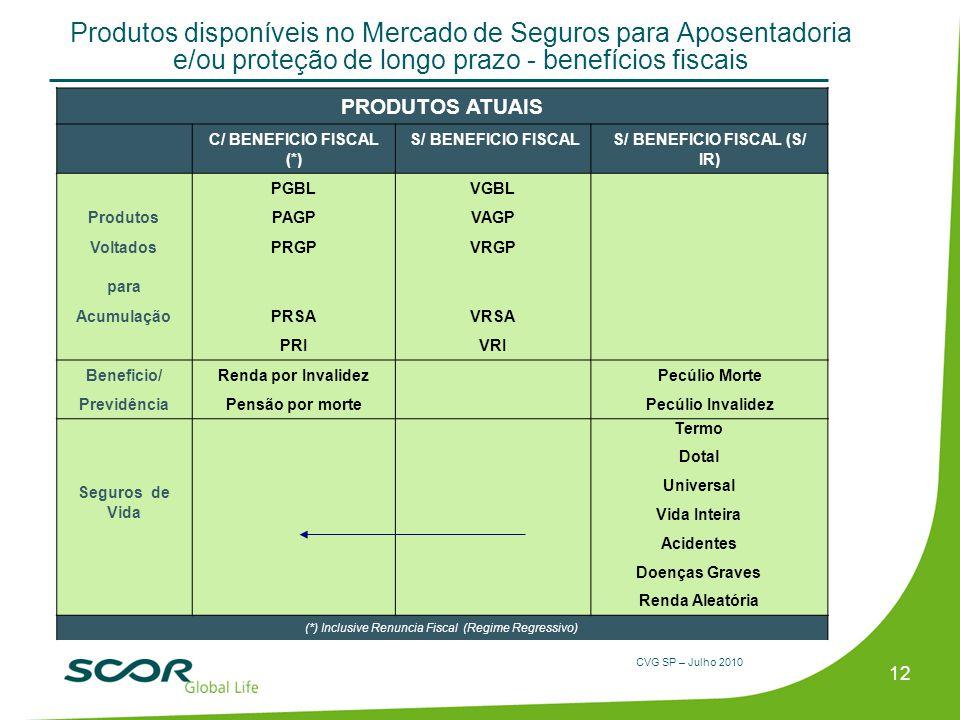 CVG SP – Julho 2010 Produtos disponíveis no Mercado de Seguros para Aposentadoria e/ou proteção de longo prazo - benefícios fiscais 12 PRODUTOS ATUAIS