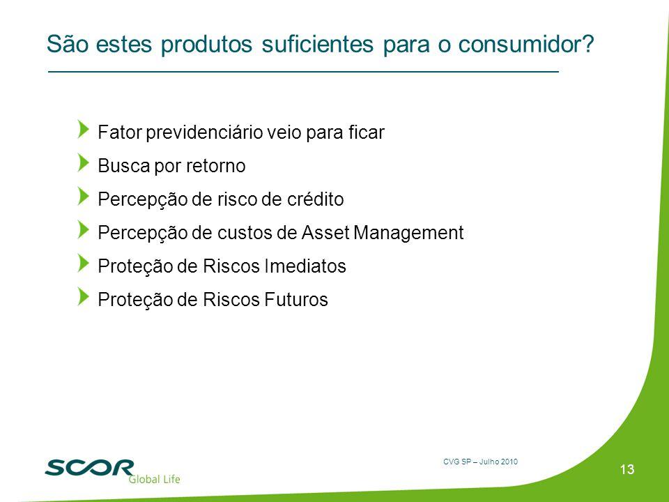 CVG SP – Julho 2010 São estes produtos suficientes para o consumidor? Fator previdenciário veio para ficar Busca por retorno Percepção de risco de cré