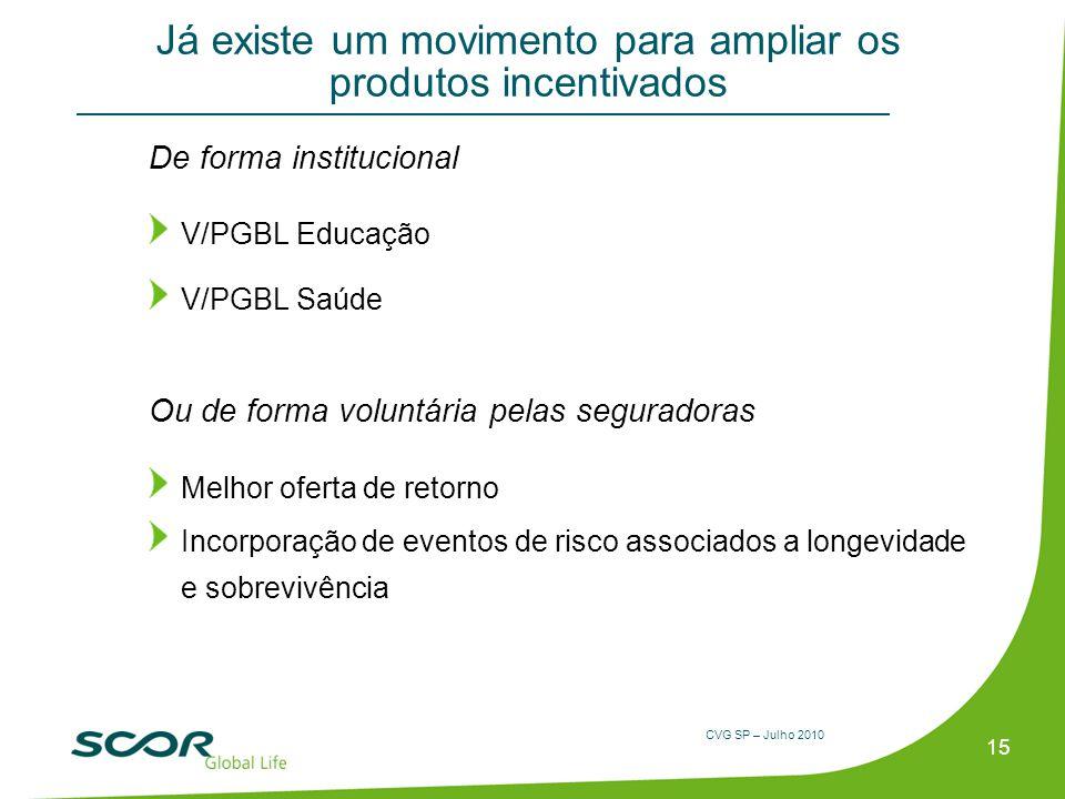 CVG SP – Julho 2010 Já existe um movimento para ampliar os produtos incentivados De forma institucional V/PGBL Educação V/PGBL Saúde Ou de forma volun