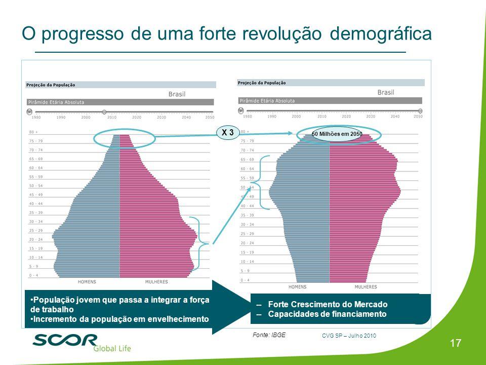 CVG SP – Julho 2010 17 O progresso de uma forte revolução demográfica -- Forte Crescimento do Mercado -- Capacidades de financiamento X 3 50 Milhões e