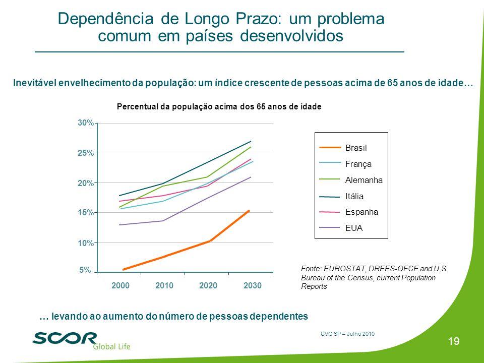 CVG SP – Julho 2010 19 … levando ao aumento do número de pessoas dependentes Dependência de Longo Prazo: um problema comum em países desenvolvidos Per