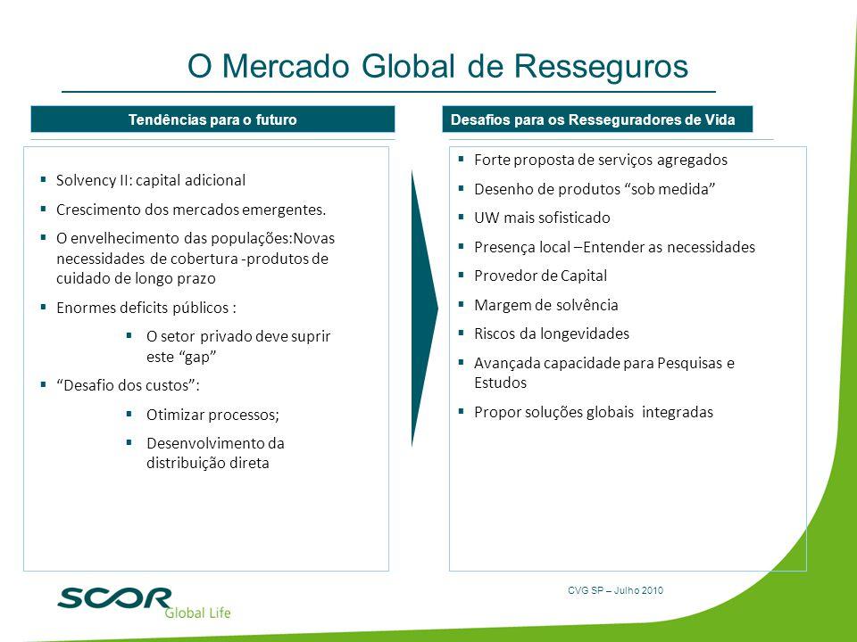 CVG SP – Julho 2010 O Mercado Global de Resseguros Forte proposta de serviços agregados Desenho de produtos sob medida UW mais sofisticado Presença lo