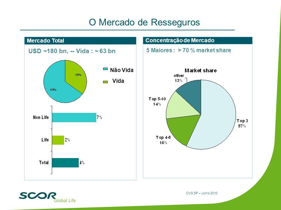 CVG SP – Julho 2010 O Mercado de Resseguros Mercado Total Concentração de Mercado 5 Maiores : > 70 % market share USD ~180 bn, -- Vida : ~ 63 bn Vida