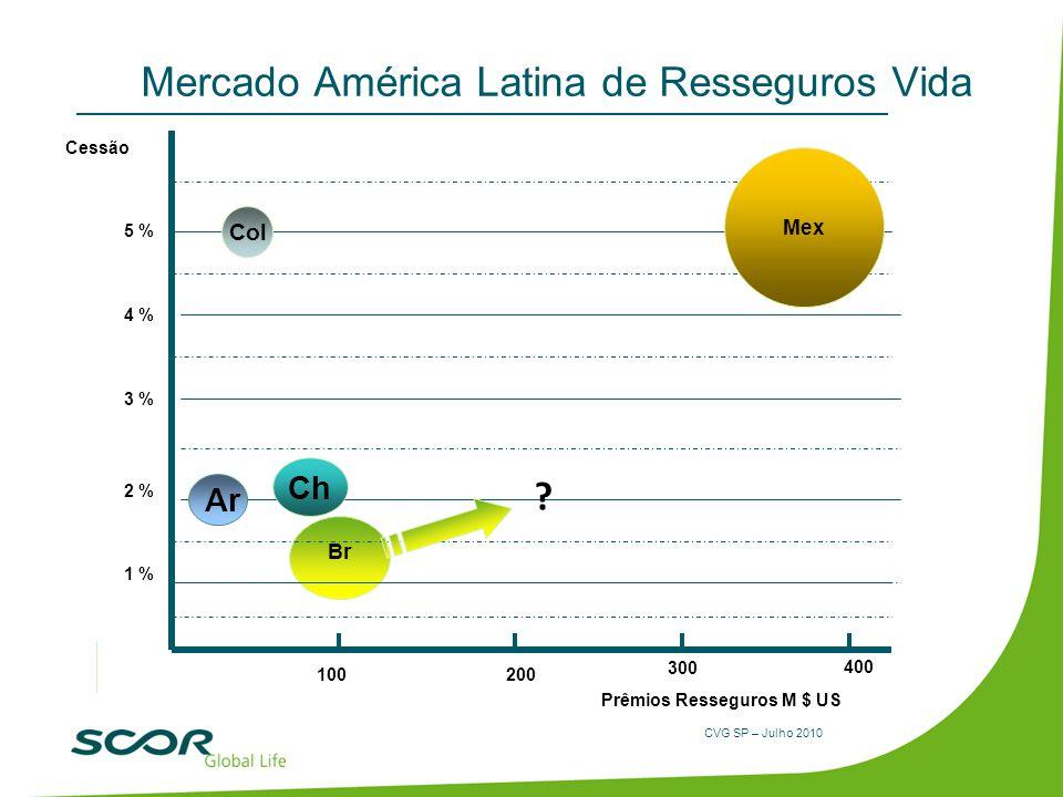 CVG SP – Julho 2010 Br Mercado América Latina de Resseguros Vida Mex Cessão Prêmios Resseguros M $ US 1 % 2 % 3 % 4 % 200100 300 400 Ch Ar Col 5 % ?
