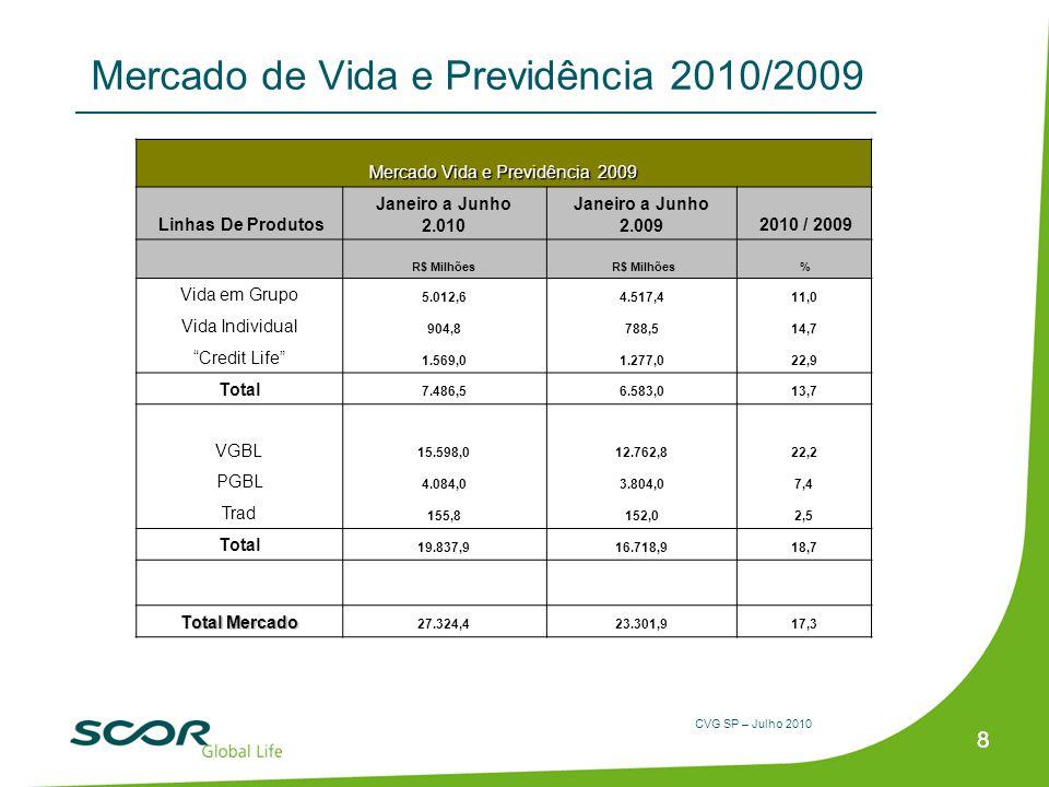 CVG SP – Julho 2010 88 Mercado de Vida e Previdência 2010/2009 Mercado Vida e Previdência 2009 Linhas De Produtos Janeiro a Junho 2.010 Janeiro a Junh