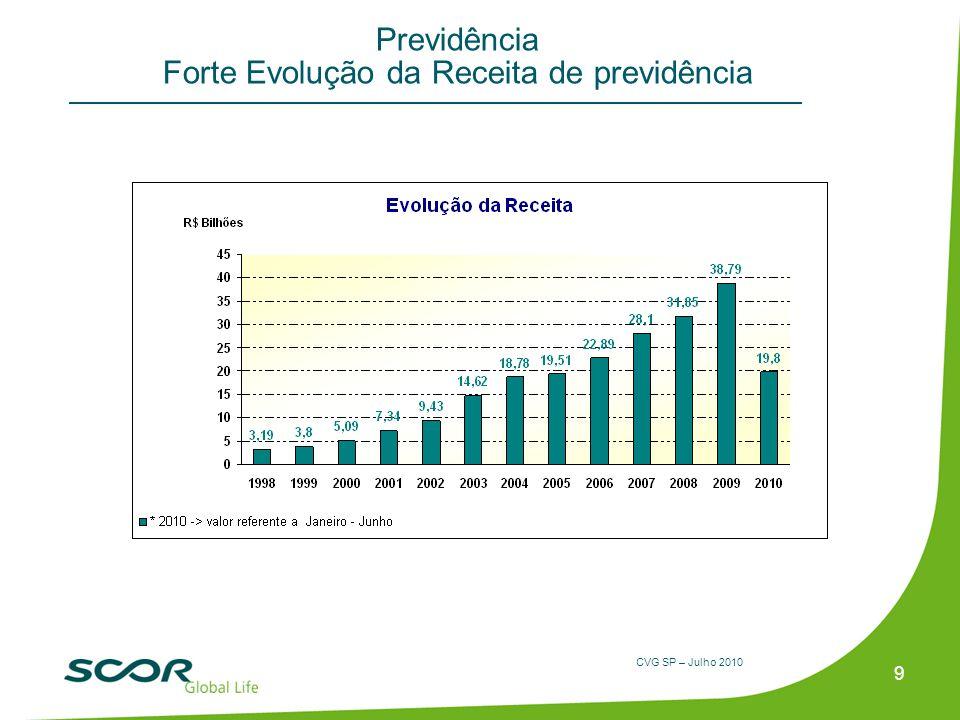 CVG SP – Julho 2010 Previdência Forte Evolução da Receita de previdência 9