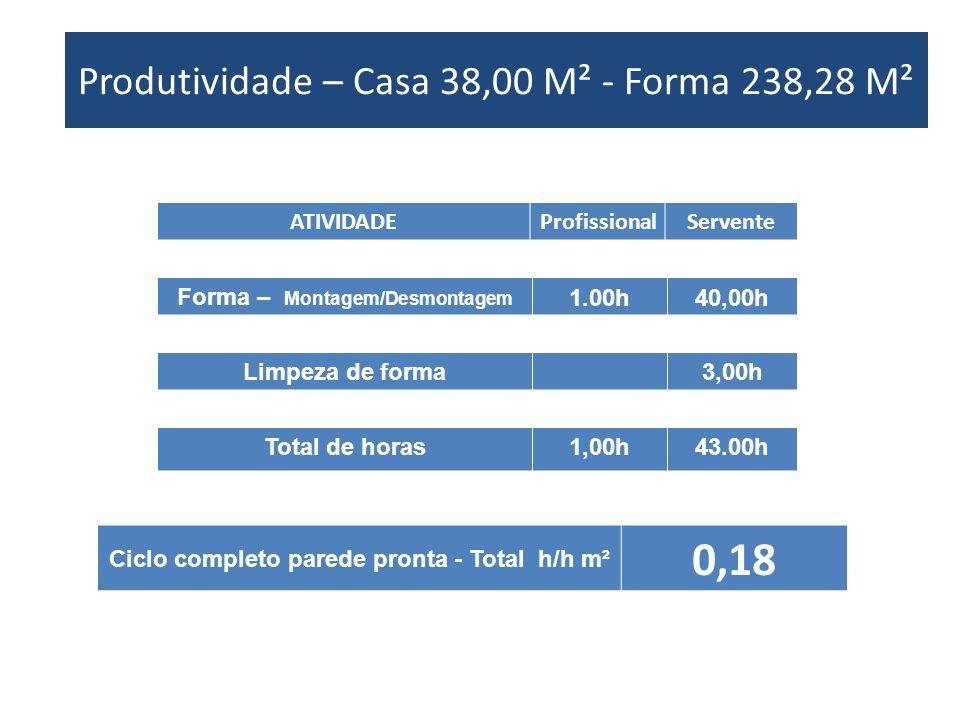 Produtividade – Casa XX M² - Forma XX M² ATIVIDADEProfissionalServente Forma – Montagem/Desmontagem 1.00h40,00h Produtividade – Casa 38,00 M² - Forma