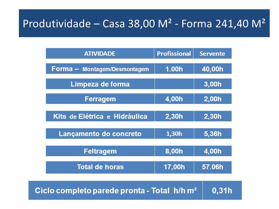 Produtividade – Casa XX M² - Forma XX M² ATIVIDADEProfissionalServente Forma – Montagem/Desmontagem 1.00h40,00h Ferragem 4,00h2,00h Kits de Elétrica e