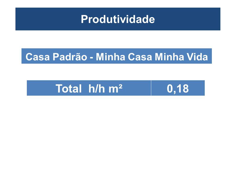 Produtividade – Casa XX M² - Forma XX M² Produtividade Total h/h m²0,18 Casa Padrão - Minha Casa Minha Vida