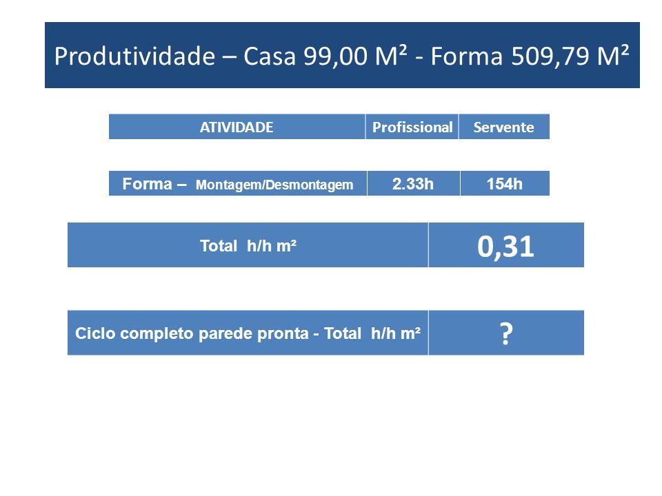 Produtividade – Casa XX M² - Forma XX M² ATIVIDADEProfissionalServente Forma – Montagem/Desmontagem 2.33h154h Produtividade – Casa 99,00 M² - Forma 50
