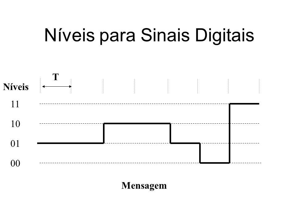 Níveis para Sinais Digitais 00 01 10 11 Mensagem Níveis T