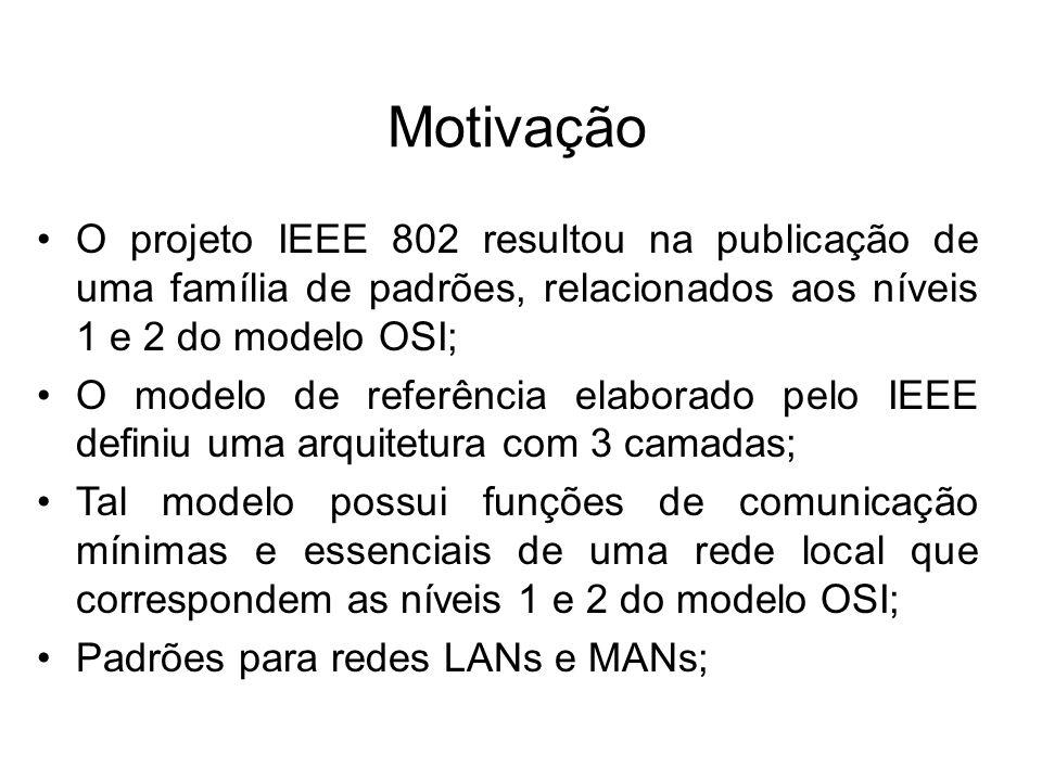 Motivação O projeto IEEE 802 resultou na publicação de uma família de padrões, relacionados aos níveis 1 e 2 do modelo OSI; O modelo de referência ela
