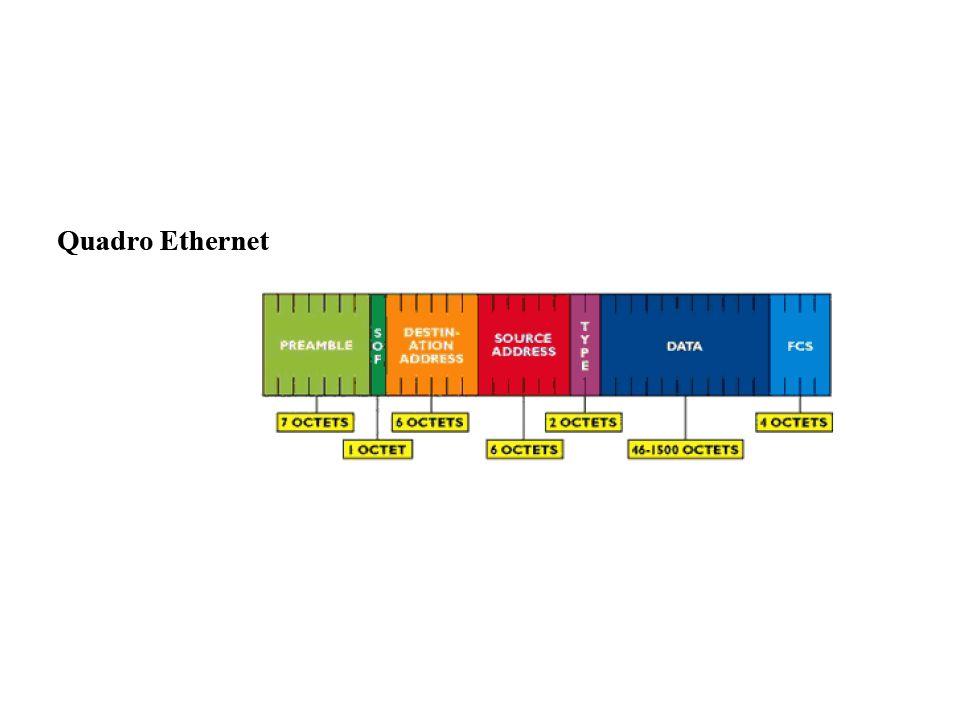 Modelo IEEE 802 Padrão 802.1: –Escreve o relacionamento entre os diversos padrões IEEE 802 e o relacionamento deles como modelo de referência OSI; –Contém padrões para gerenciamento da rede e informações para a ligação inter-redes.