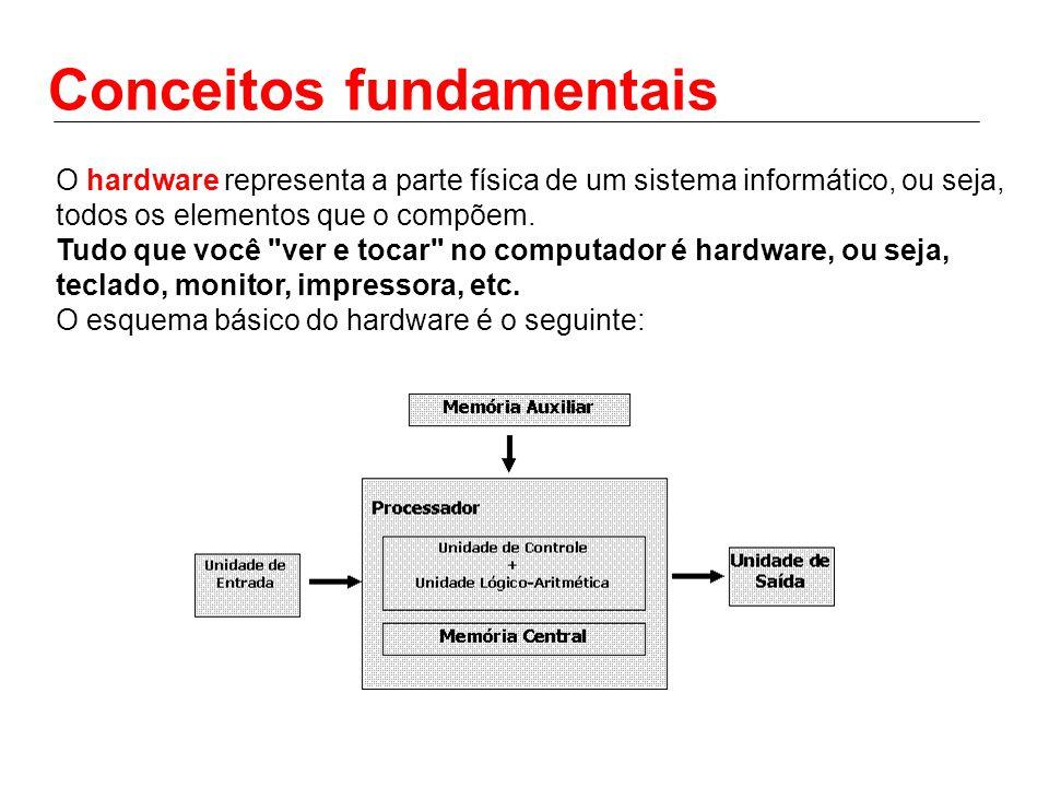 Conceitos fundamentais O hardware representa a parte física de um sistema informático, ou seja, todos os elementos que o compõem. Tudo que você