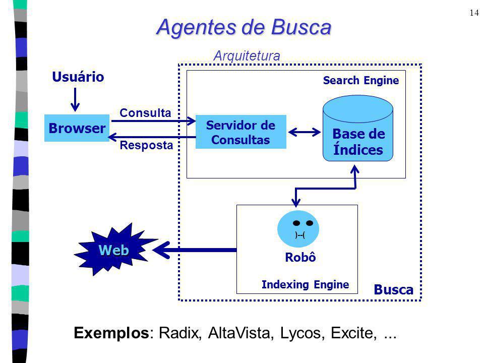 14 Agentes de Busca Agentes de Busca Arquitetura Browser Consulta Resposta Servidor de Consultas Base de Índices Search Engine Usuário Busca Web )--(
