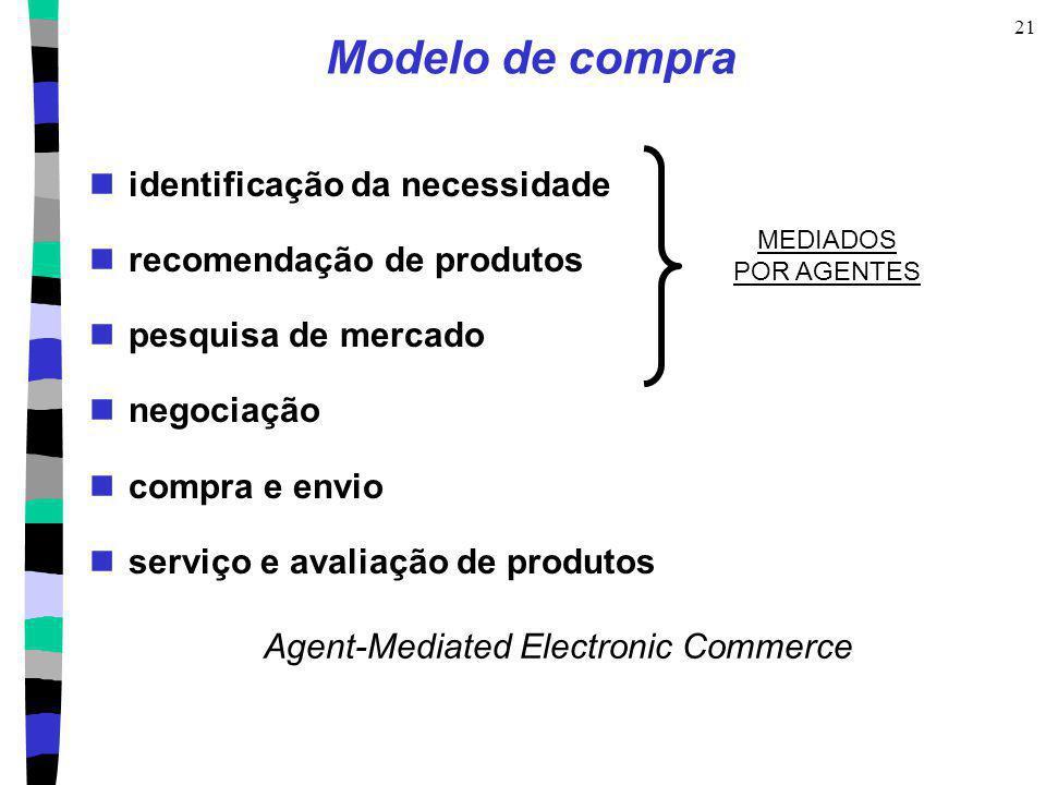 21 Modelo de compra identificação da necessidade recomendação de produtos pesquisa de mercado negociação compra e envio serviço e avaliação de produto