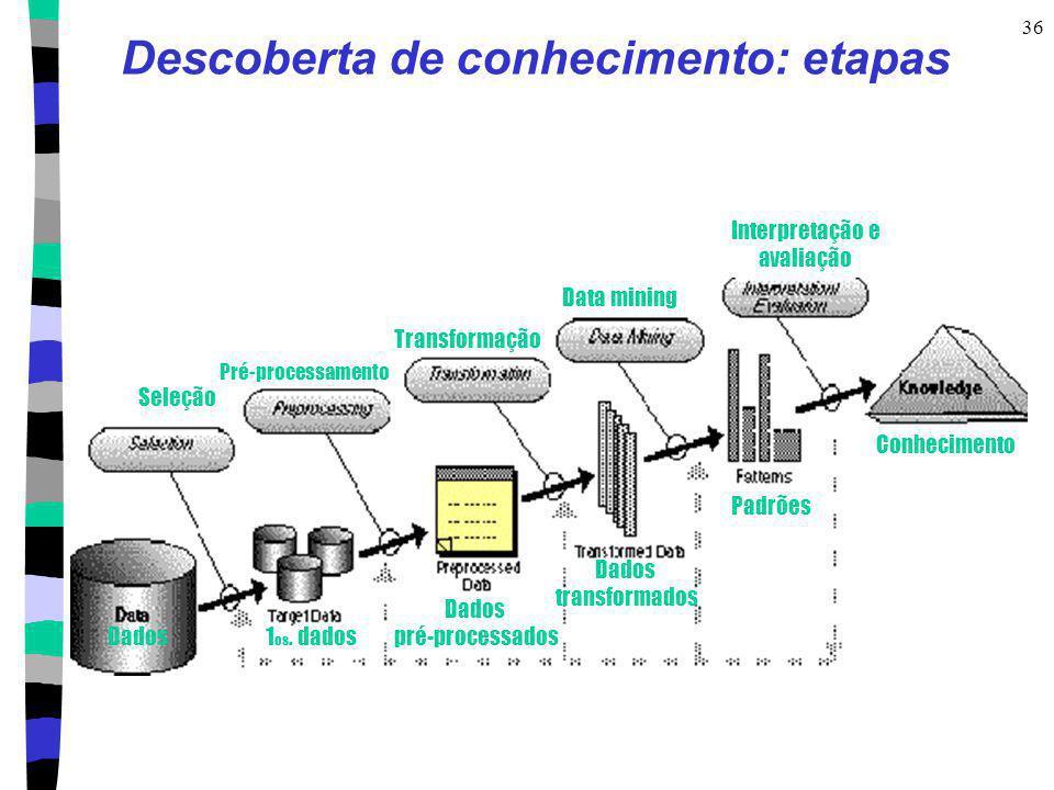 36 Descoberta de conhecimento: etapas Seleção Pré-processamento Transformação Data mining Interpretação e avaliação Conhecimento Dados1 os. dados Dado