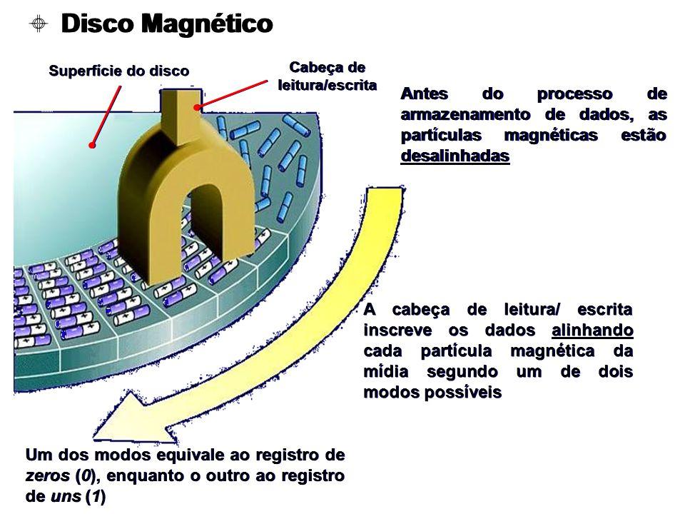 Disco Magnético Antes do processo de armazenamento de dados, as partículas magnéticas estão desalinhadas Superfície do disco Cabeça de leitura/escrita