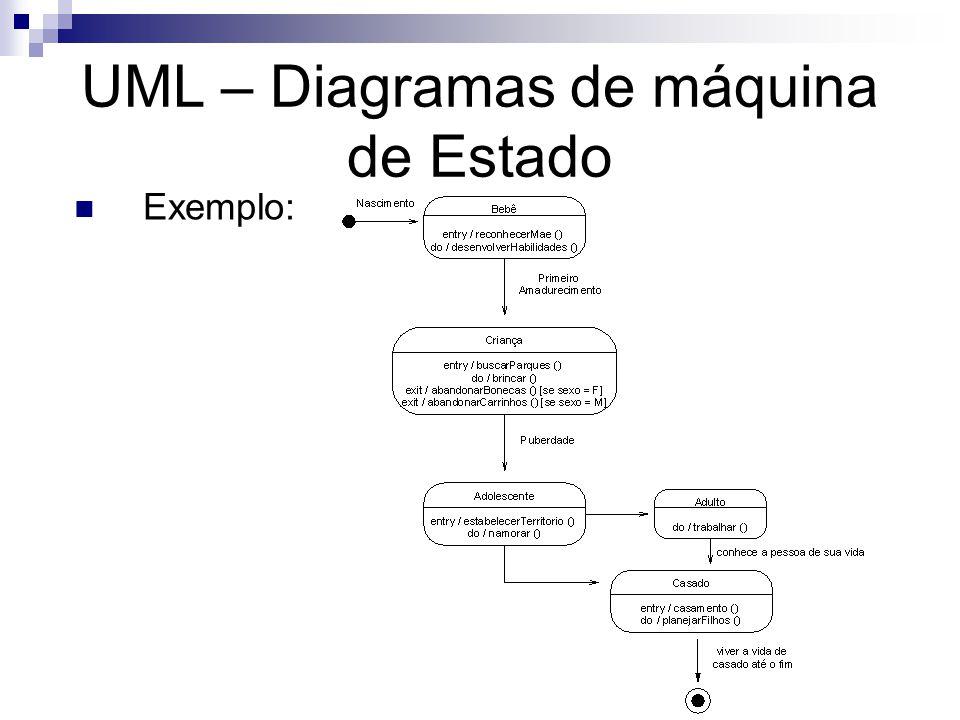 UML – Diagramas de máquina de Estado Exemplo: