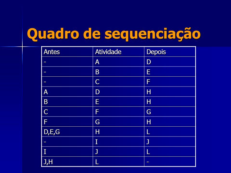 Quadro de sequenciação AntesAtividadeDepois -AD -BE -CF ADH BEH CFG FGH D,E,GHL -IJ IJL J,HL-