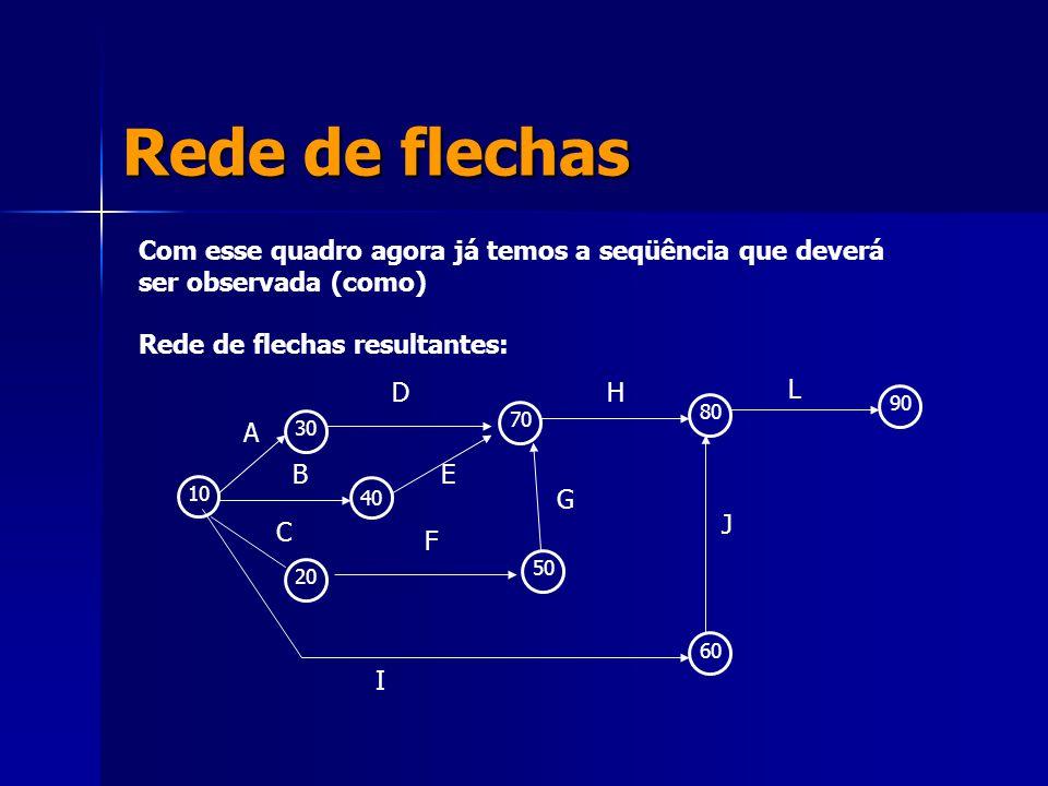 Rede de flechas Com esse quadro agora já temos a seqüência que deverá ser observada (como) Rede de flechas resultantes: 10 30 40 20 50 70 80 90 60 A D