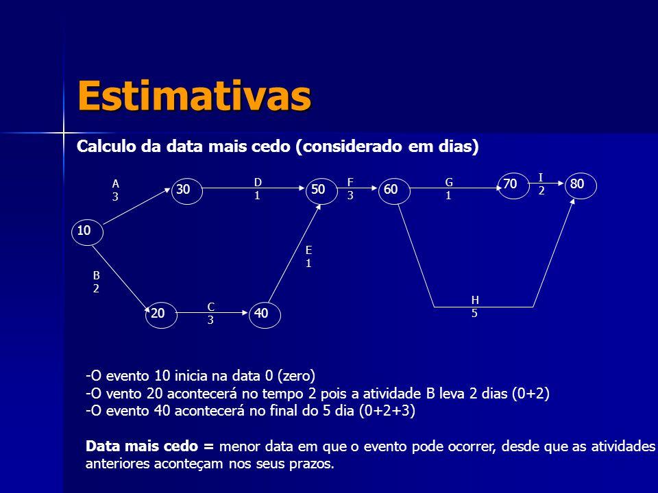 Estimativas Calculo da data mais cedo (considerado em dias) 10 305060 7080 2040 A3A3 D1D1 F3F3 G1G1 I2I2 H5H5 C3C3 E1E1 B2B2 -O evento 10 inicia na da
