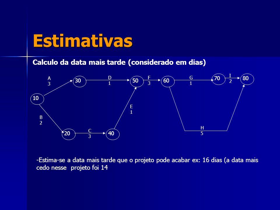 Estimativas Calculo da data mais tarde (considerado em dias) 10 305060 7080 2040 A3A3 D1D1 F3F3 G1G1 I2I2 H5H5 C3C3 E1E1 B2B2 -Estima-se a data mais t