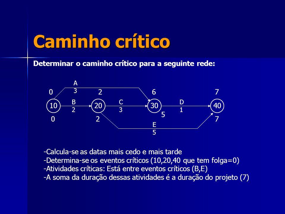 Caminho crítico Determinar o caminho crítico para a seguinte rede: 10203040 A3A3 B2B2 C3C3 D1D1 E5E5 7 7 6 5 2 2 0 0 -Calcula-se as datas mais cedo e