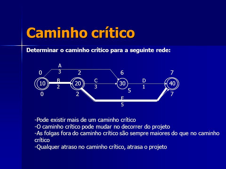 Caminho crítico Determinar o caminho crítico para a seguinte rede: 10203040 A3A3 B2B2 C3C3 D1D1 E5E5 7 7 6 5 2 2 0 0 -Pode existir mais de um caminho