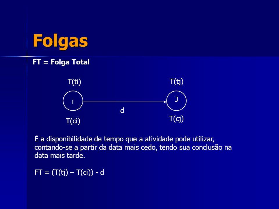 Folgas FT = Folga Total i J T(ti) T(ci) T(tj) T(cj) d É a disponibilidade de tempo que a atividade pode utilizar, contando-se a partir da data mais ce