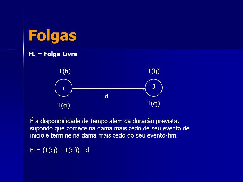 Folgas FL = Folga Livre i J T(ti) T(ci) T(tj) T(cj) d É a disponibilidade de tempo alem da duração prevista, supondo que comece na dama mais cedo de s