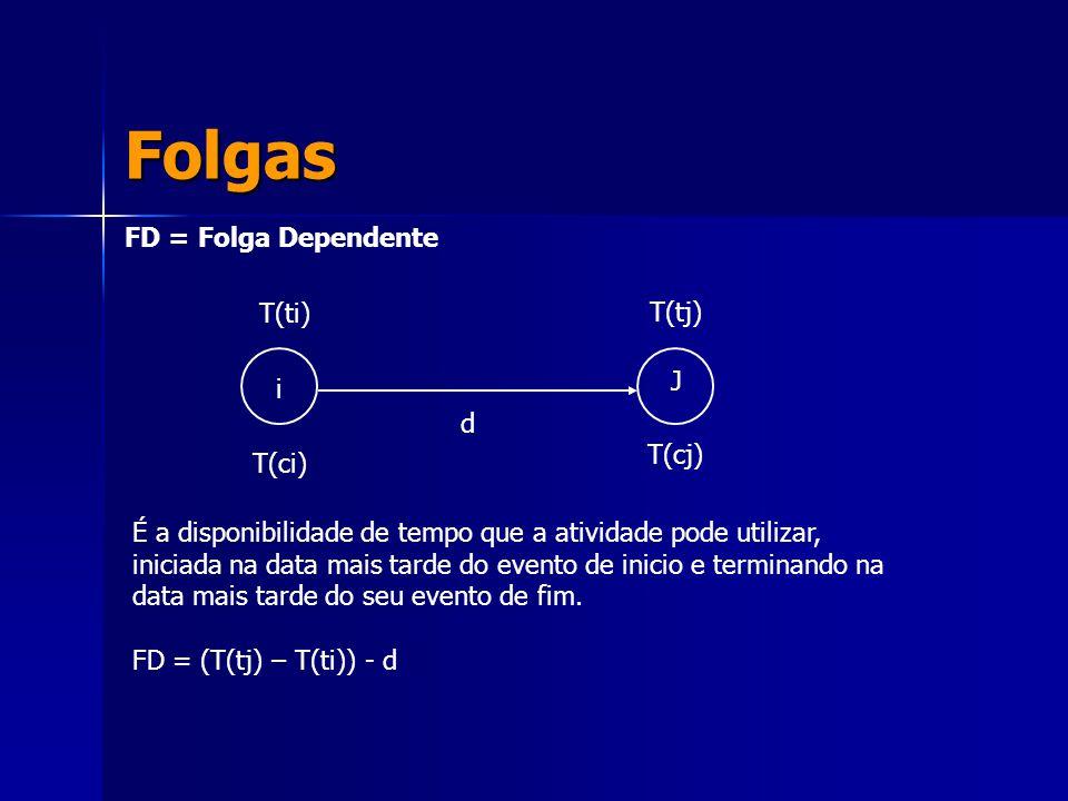 Folgas FD = Folga Dependente i J T(ti) T(ci) T(tj) T(cj) d É a disponibilidade de tempo que a atividade pode utilizar, iniciada na data mais tarde do