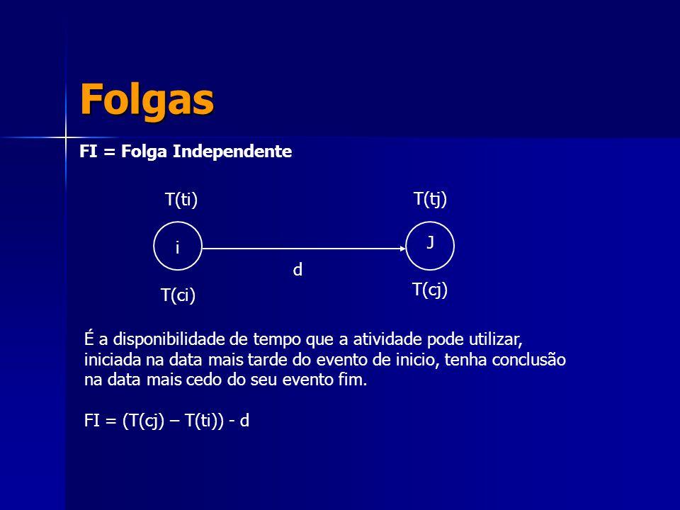 Folgas FI = Folga Independente i J T(ti) T(ci) T(tj) T(cj) d É a disponibilidade de tempo que a atividade pode utilizar, iniciada na data mais tarde d