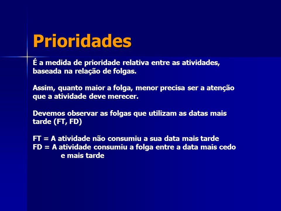 Prioridades É a medida de prioridade relativa entre as atividades, baseada na relação de folgas. Assim, quanto maior a folga, menor precisa ser a aten