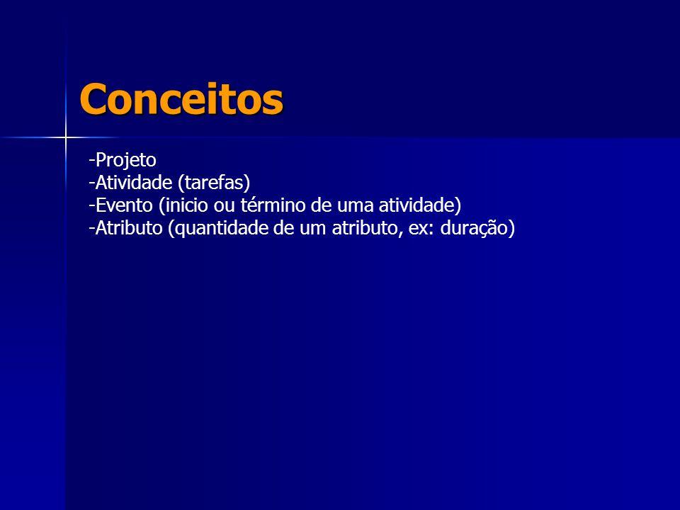 Conceitos -Projeto -Atividade (tarefas) -Evento (inicio ou término de uma atividade) -Atributo (quantidade de um atributo, ex: duração)