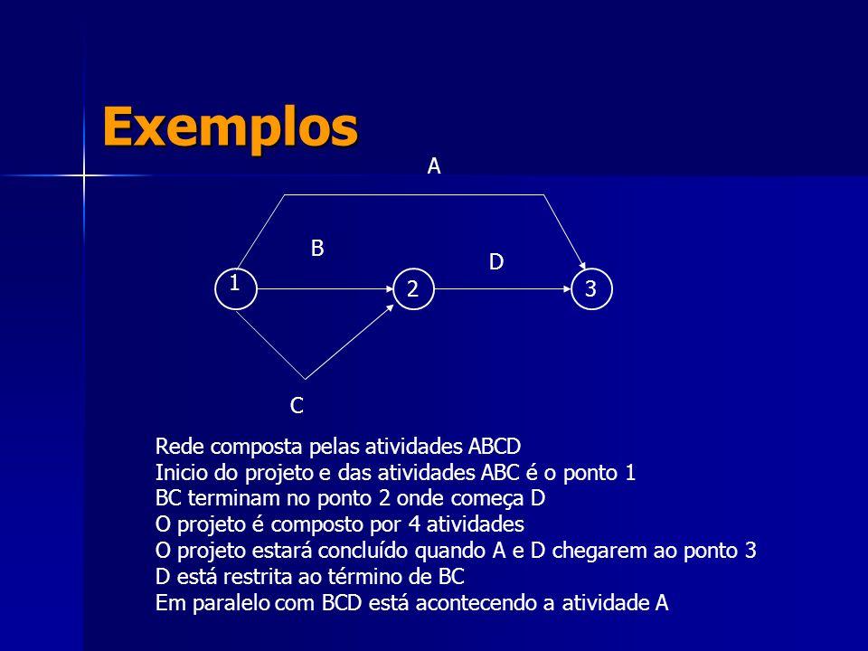 Exemplos A B C D 1 23 Rede composta pelas atividades ABCD Inicio do projeto e das atividades ABC é o ponto 1 BC terminam no ponto 2 onde começa D O pr