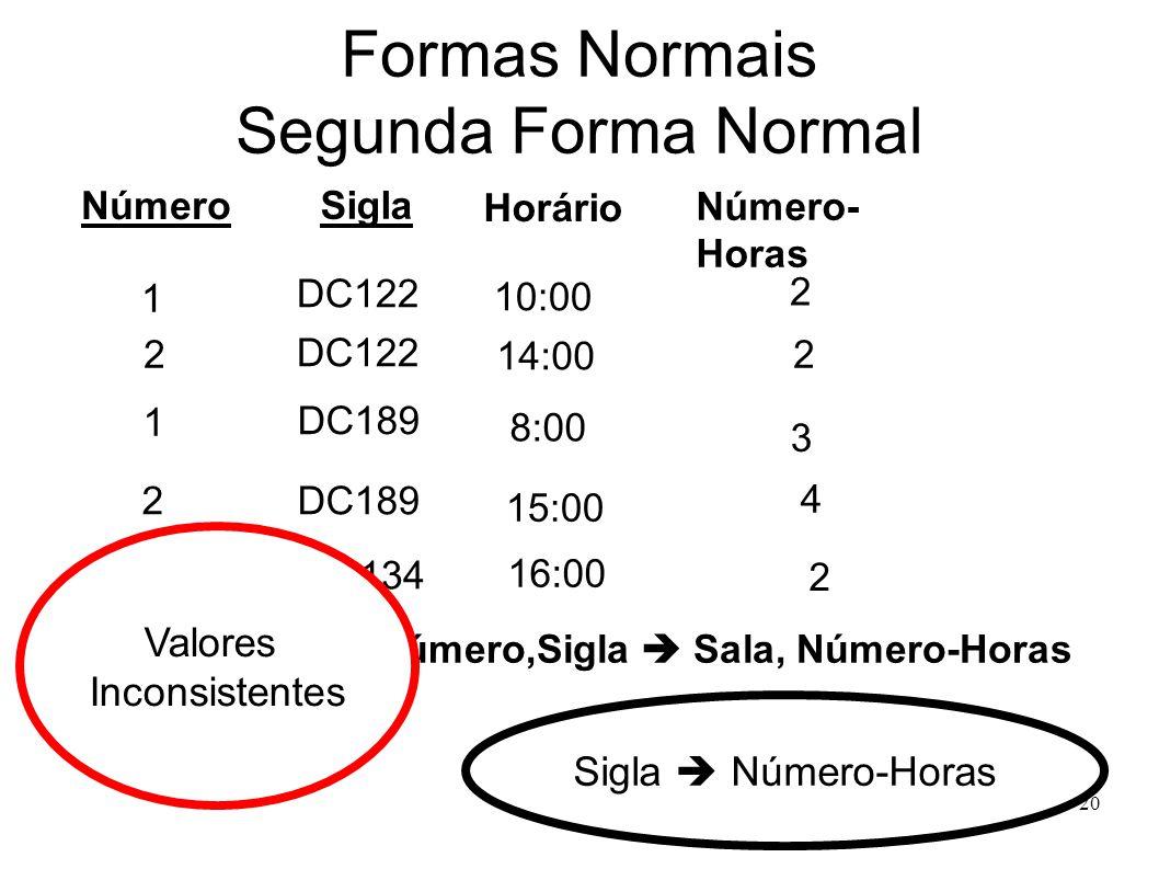 20 Formas Normais Segunda Forma Normal Número Sigla Número- Horas Horário DC122 1 2 10:00 14:00 8:00 15:00 16:00 1 2 1 2 2 2 4 3 DC134 DC122 DC189 Sigla Número-Horas Número,Sigla Sala, Número-Horas Valores Inconsistentes