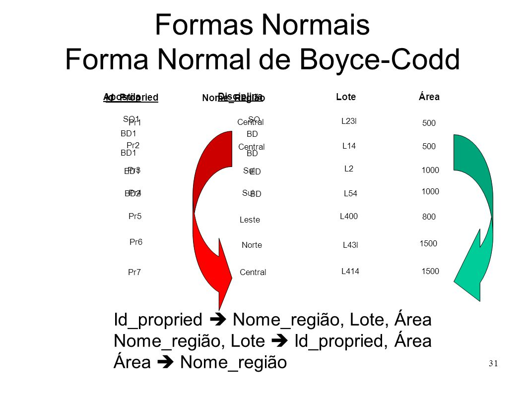 31 Formas Normais Forma Normal de Boyce-Codd Apostila Disciplina SO1 BD1 ED1 BD1 BD2 SO BD ED BD Pr1 Central Sul Id_Propried Nome_Região LoteÁrea L54 500 Pr2 Pr3 Pr4 L2 L14 L23l 800 1000 Sul Pr5 Pr6 Pr7 Norte Central 1500 L414 L43l 1500 Leste L400 500 Id_propried Nome_região, Lote, Área Nome_região, Lote Id_propried, Área Área Nome_região