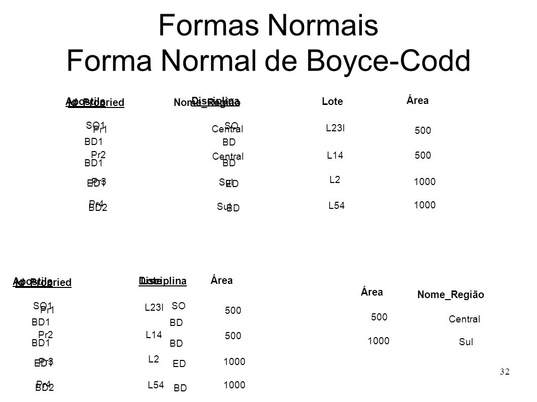 32 Formas Normais Forma Normal de Boyce-Codd Nome_Região Central Sul 500 1000 Apostila Disciplina SO1 BD1 ED1 BD1 BD2 SO BD ED BD Pr1 Id_Propried Lote L54 500 Pr2 Pr3 Pr4 L2 L14 L23l 500 1000 Apostila Disciplina SO1 BD1 ED1 BD1 BD2 SO BD ED BD Pr1 Central Sul Id_Propried Nome_Região Lote L54 500 Pr2 Pr3 Pr4 L2 L14 L23l 500 1000 Sul Área