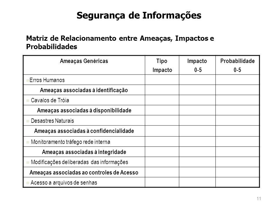 11 Segurança de Informações Matriz de Relacionamento entre Ameaças, Impactos e Probabilidades Ameaças GenéricasTipo Impacto 0-5 Probabilidade 0-5 Erros Humanos Ameaças associadas à identificação Cavalos de Tróia Ameaças associadas à disponibilidade Desastres Naturais Ameaças associadas à confidencialidade Monitoramento tráfego rede interna Ameaças associadas à integridade Modificações deliberadas das informações Ameaças associadas ao controles de Acesso Acesso a arquivos de senhas