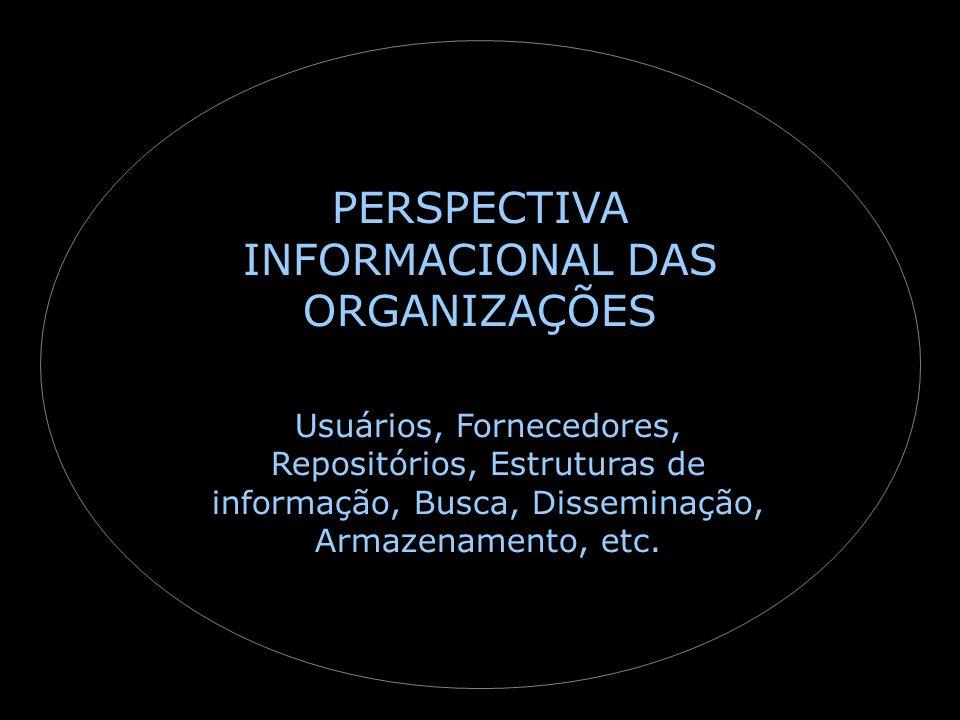 Usuários, Fornecedores, Repositórios, Estruturas de informação, Busca, Disseminação, Armazenamento, etc.