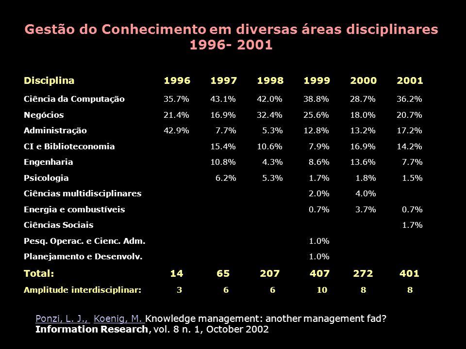 Gestão do Conhecimento em diversas áreas disciplinares 1996- 2001 Disciplina199619971998199920002001 Ciência da Computação35.7% 43.1%42.0%38.8%28.7%36.2% Negócios 21.4%16.9%32.4%25.6%18.0%20.7% Administração42.9% 7.7% 5.3%12.8%13.2%17.2% CI e Biblioteconomia15.4%10.6% 7.9%16.9%14.2% Engenharia10.8% 4.3% 8.6%13.6% 7.7% Psicologia 6.2% 5.3% 1.7% 1.8% 1.5% Ciências multidisciplinares 2.0% 4.0% Energia e combustíveis 0.7% 3.7% 0.7% Ciências Sociais 1.7% Pesq.