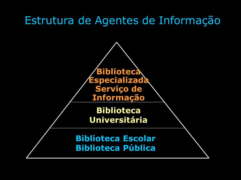 Estrutura de Agentes de Informação Biblioteca Escolar Biblioteca Pública Biblioteca Universitária Biblioteca Especializada Serviço de Informação