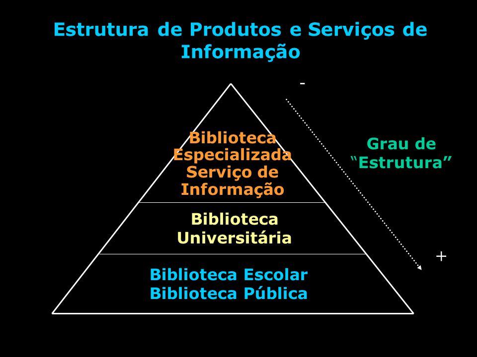 Estrutura de Produtos e Serviços de Informação Biblioteca Escolar Biblioteca Pública Biblioteca Universitária Biblioteca Especializada Serviço de Informação Grau deEstrutura + -